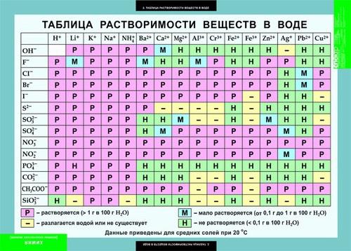 таблица растворимости соляной кислоты