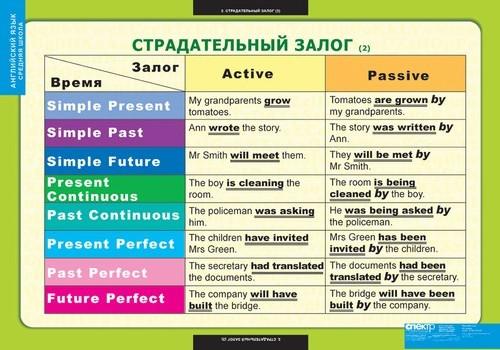 Страдательный залог в схемах в английском языке